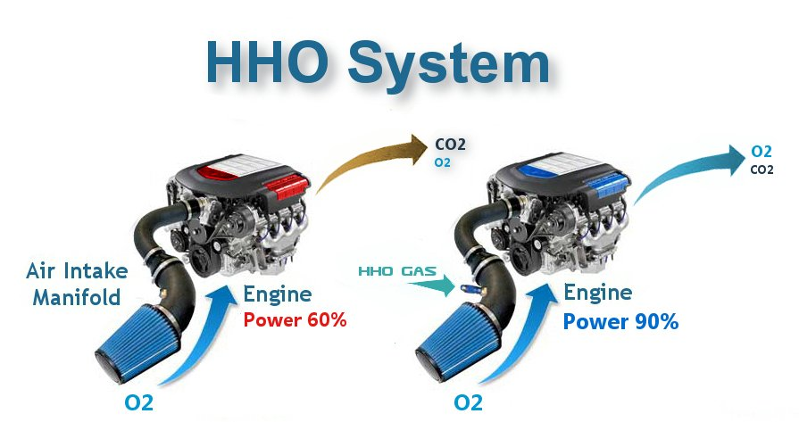 hho system